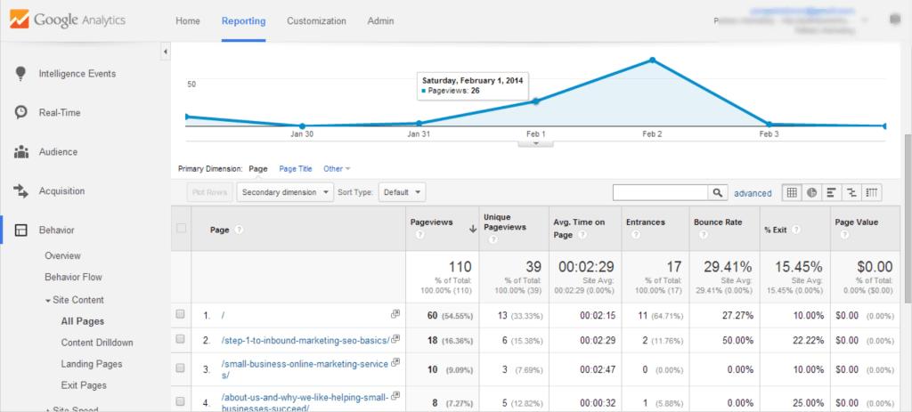 Google Analytics for Inbound Marketing | Pullman Marketing
